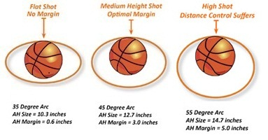 apparent-hoop-sizes-at-35-45-and-55